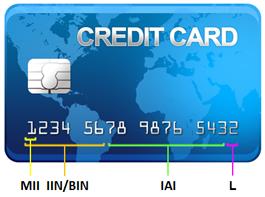 Номер банковской карты содержит в себе много информации